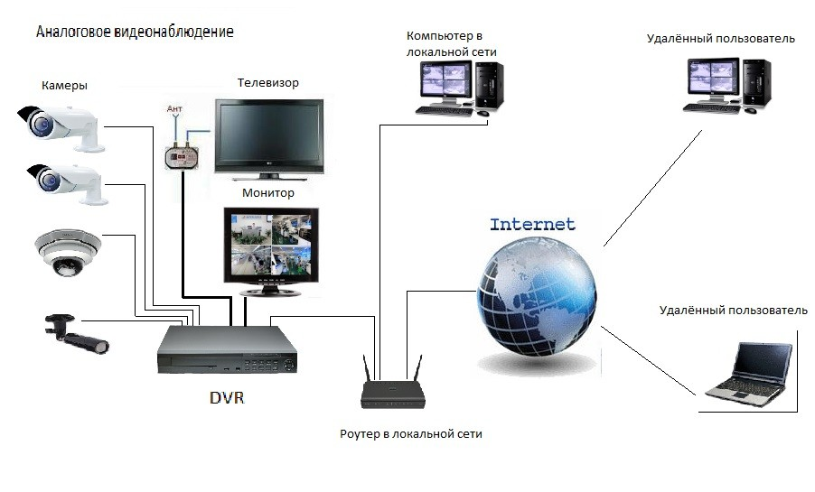Пример смет на установку камер видеонаблюдения